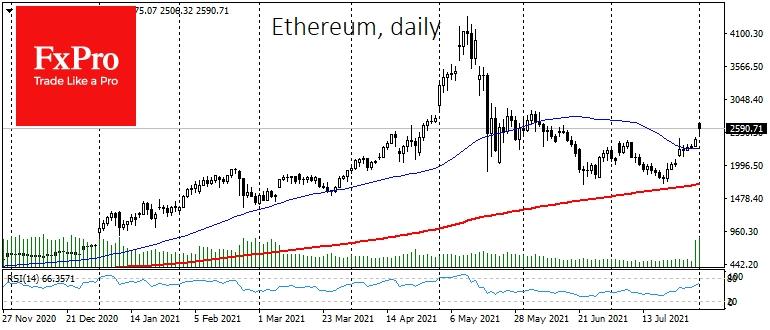 Рост Ethereum в последнее время связан c приближением хардфорка London, который должен состояться примерно 4 августа