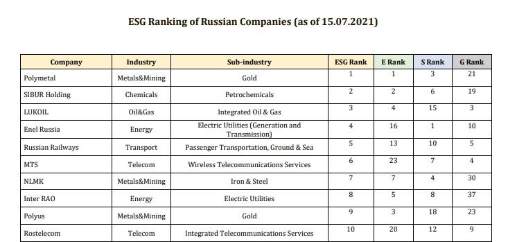 ТОП-10 ESG-рейтинга российских компаний от агентства RAEX-Europe