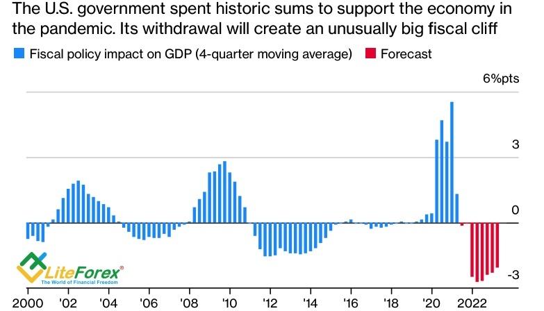 Динамика влияния фискальных стимулов на экономический рост