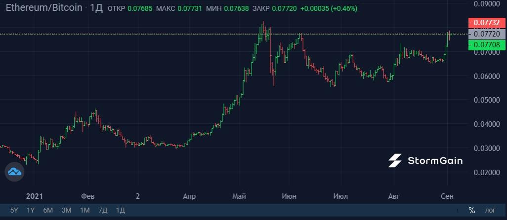 Grafico valore bitcoin oggi