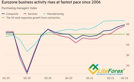 Динамика деловой активности в еврозоне