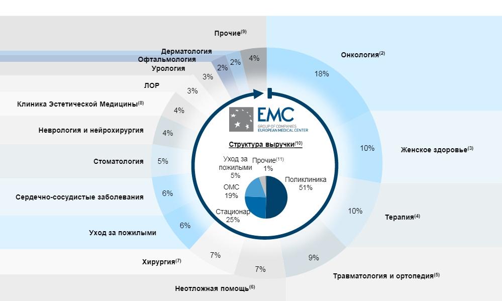 Новое IPO на Мосбирже — медицинская сеть EMC. Что за компания?