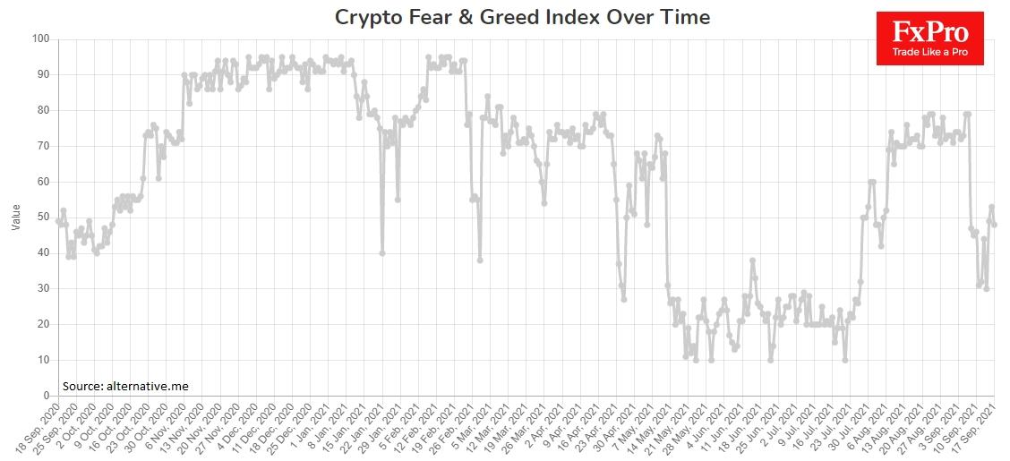 Криптовалютный Индекс жадности и страха в центре шкалы