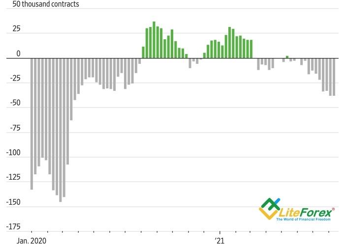 Евро стоит в конце очереди