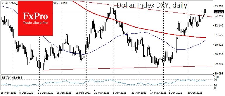 Растущий доллар ломает бычий тренд рынков