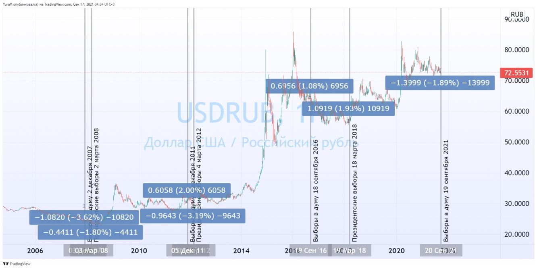 Рубль и выборы