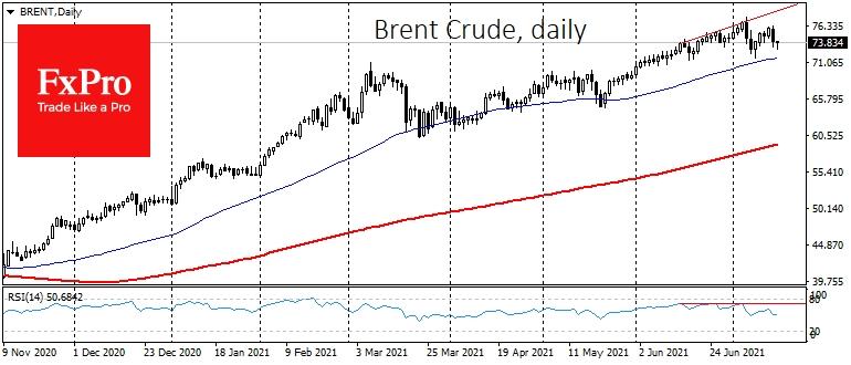 Нефть теряет импульс роста