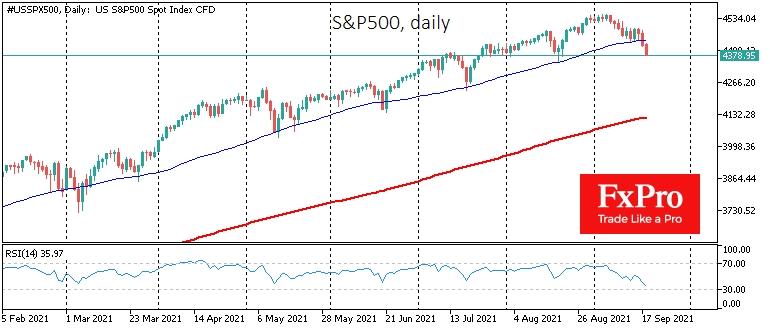 S&P500 закрыл неделю ниже 50-дневной средней, оживив медведей