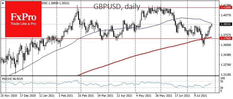 Тренд роста утвердился также по GBPUSD