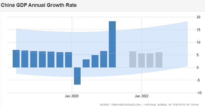 Прогнозная модель роста ВВП Китая на 2022 год, % г/г