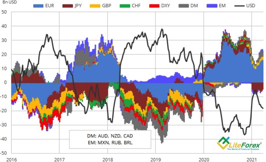 Динамика спекулятивных позиций по валютам G10 и развивающихся стран