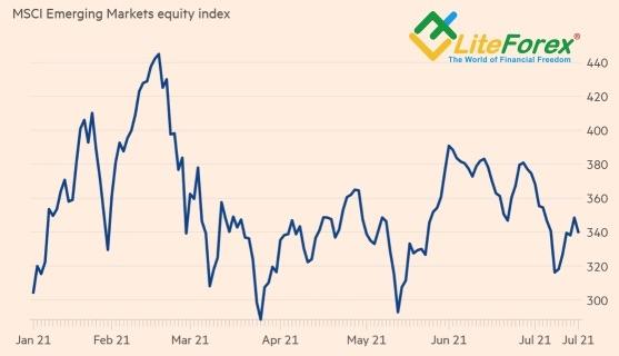 Динамика мирового индекса акций развивающихся стран