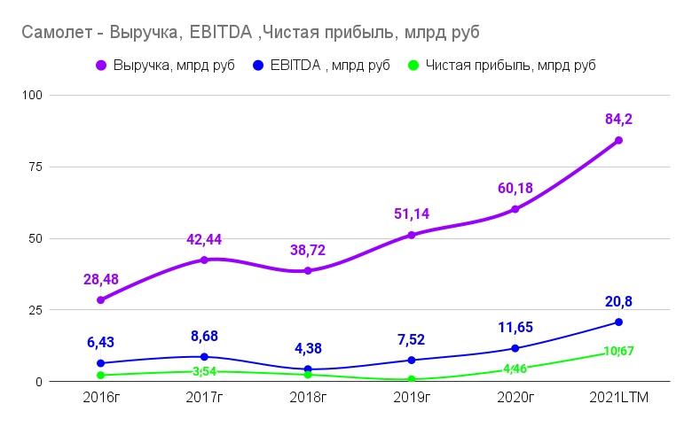 Динамика финансовых показателей ГК Самолет