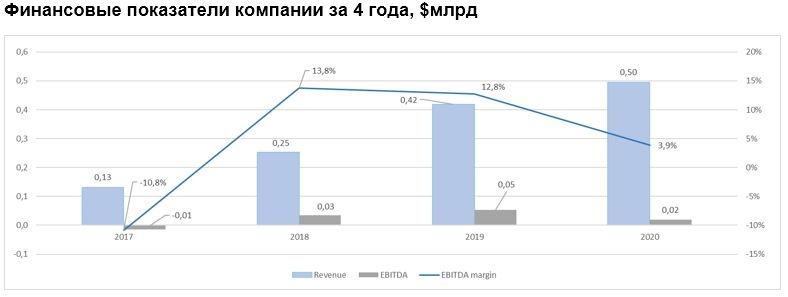 Финансовые показатели компании за 4 года, $млрд