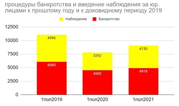 Россию ожидает череда банкротств компаний