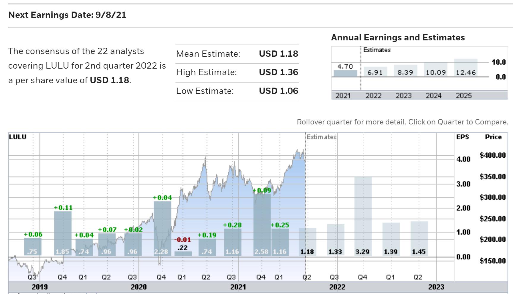 LULU Quarterly EPS And Share Price