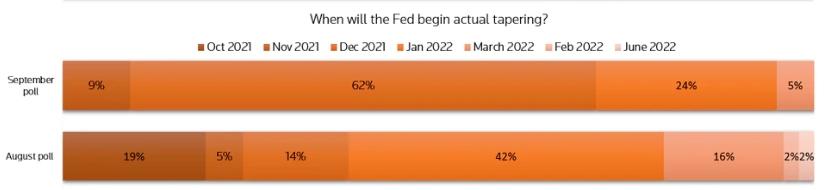 Ожидания от ФРС