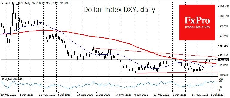 Доллар остается в узких рамках, накапливая силы для прорыва