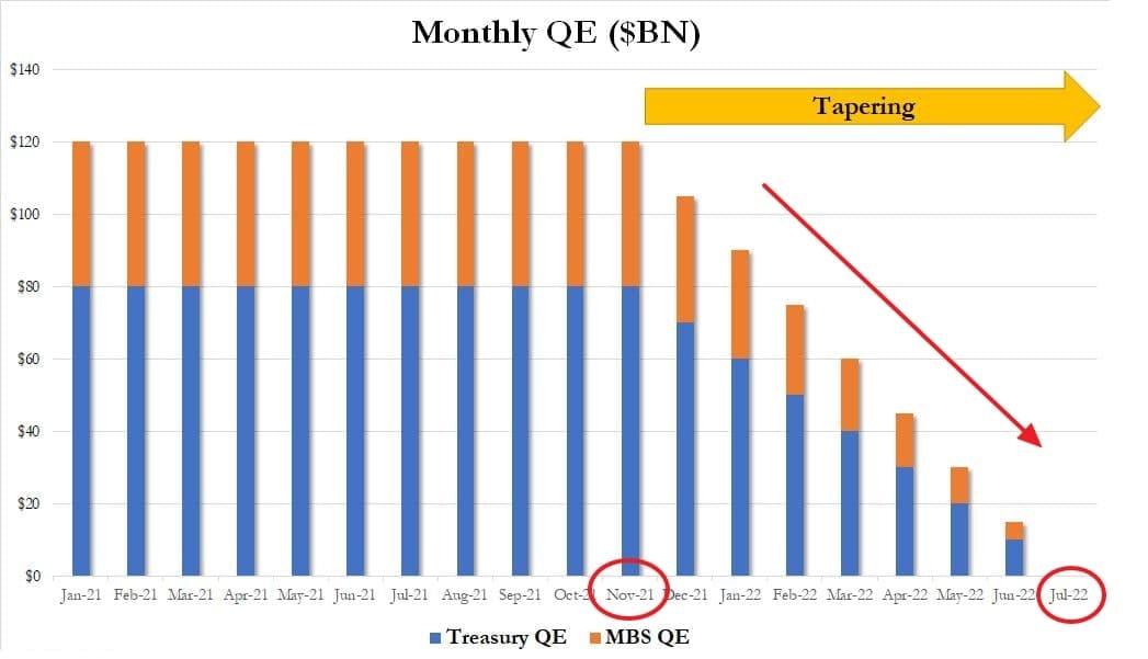 Темпы снижения QE