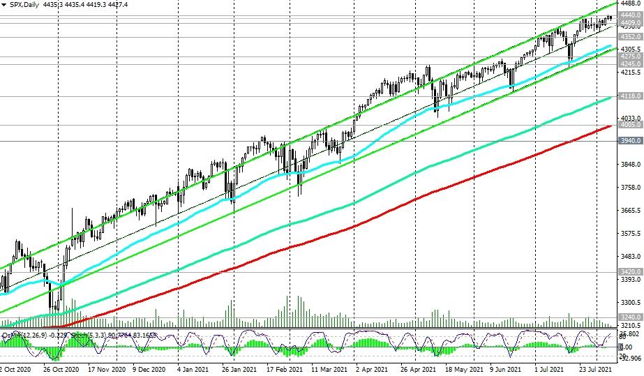 S&P500-Daily
