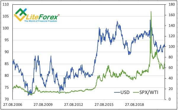 Динамика индекса USD и соотношения S&P 500/WTI
