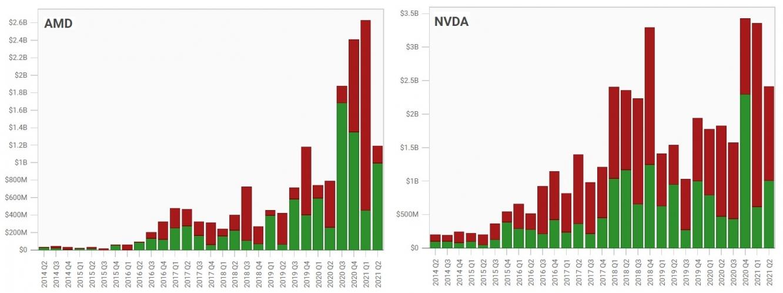 Покупки/продажи акций AMD и NVIDIA хедж-фондами
