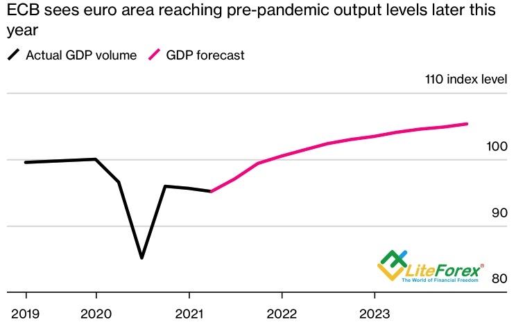 Динамика ВВП еврозоны