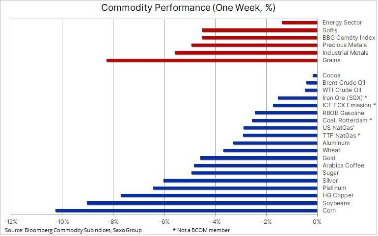 Заседание FOMC ослабило рефляционную торговлю