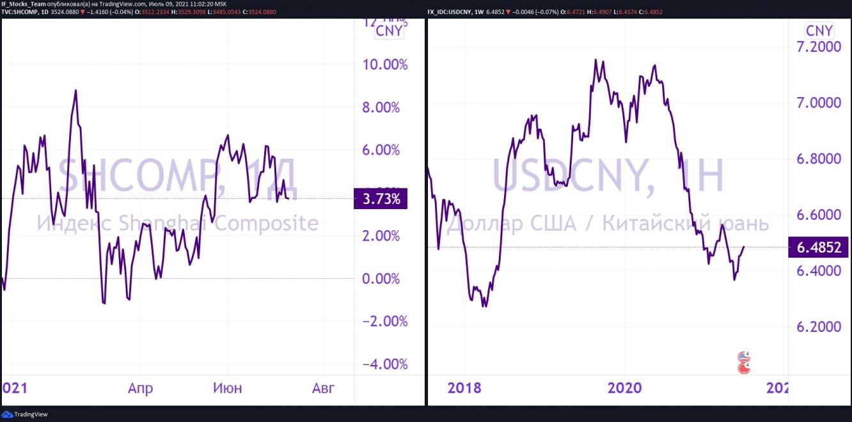 Стоит ли вкладываться в китайские акции?