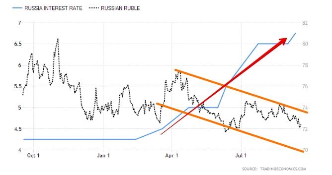 Ключевая ставка и USDRUB