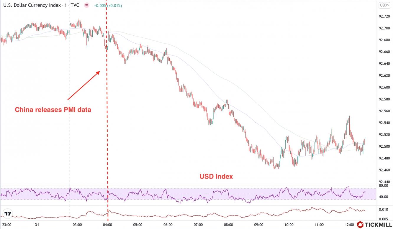 USD response
