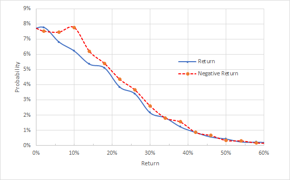 Market-Implied Price Return Probabilities Today Until Jan. 21,2022
