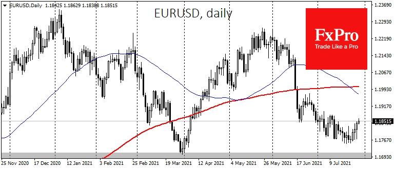 EURUSD в очередной раз за последние 12 месяцев получила поддержку на спаде в область 1.16–1.17