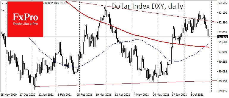 Индекс доллара приостановил снижение в пятницу, но остается под давлением