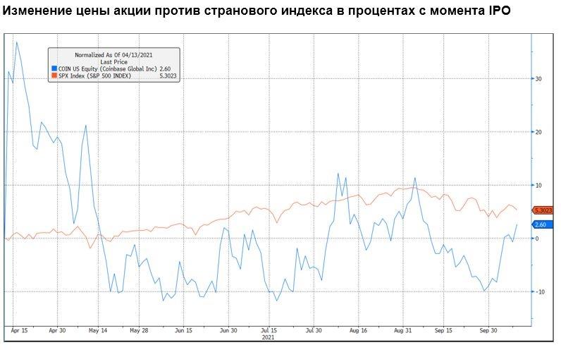 Изменение цены акции против странового индекса в процентах с момента IPO