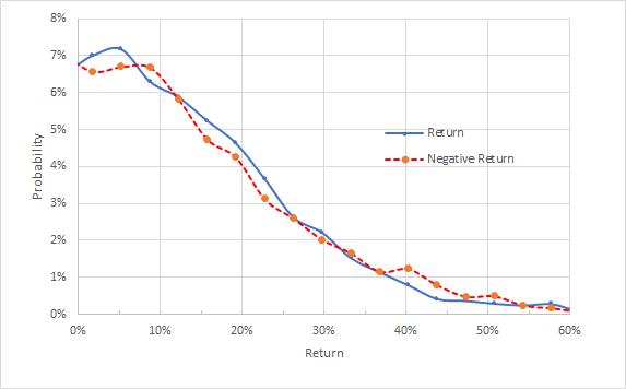Market-Implied Price Return Probabilities