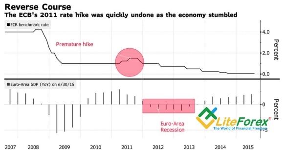 Евро провел работу над ошибками