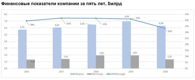 Финансовые показатели компании за пять лет, $млрд