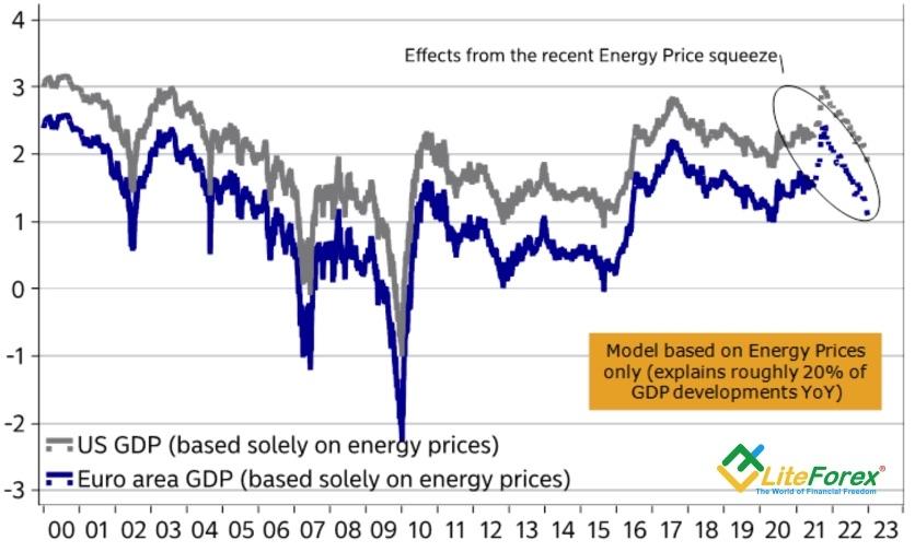 Динамика ВВП еврозоны и США с учетом цен на энергоносители