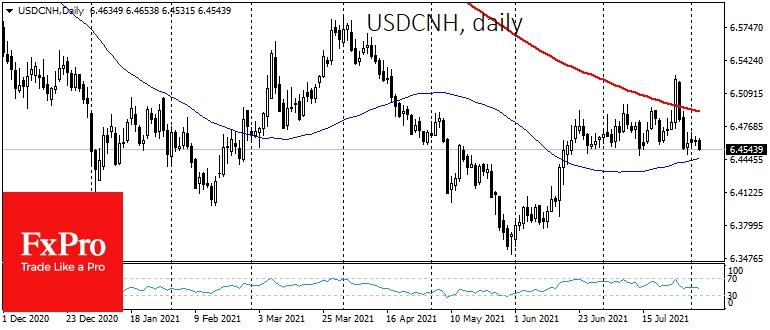 Юань оттеснил доллар на важную линию поддержки