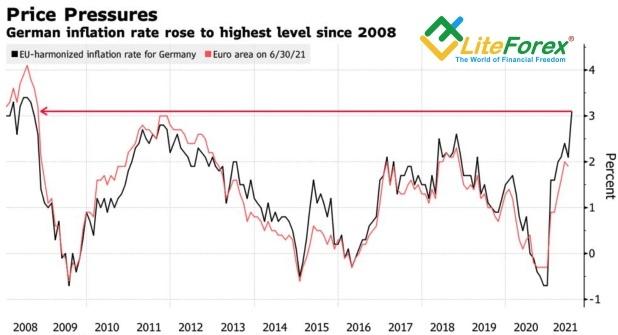 Динамика инфляции в Германии
