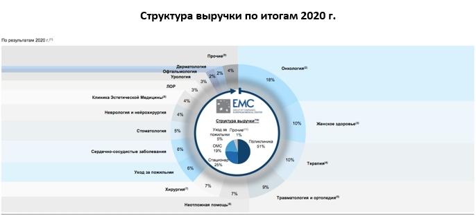 Обзор нового IPO: EMC