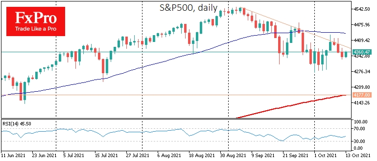 Нисходящее сопротивление в S&P500