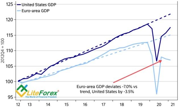 Динамика возвращения к тренду экономик США и еврозоны