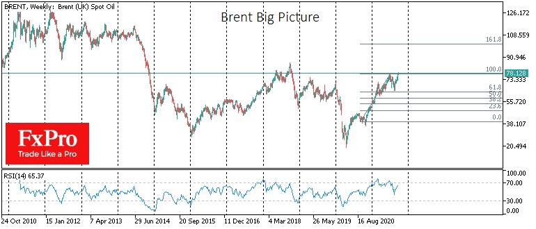 Большая картина по нефти показывает значительное пространство для роста