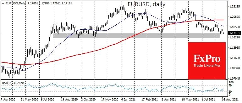 Евро подтвердил разворот