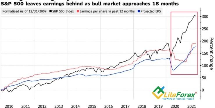 Динамика S&P 500 и его фундаментальных оценок