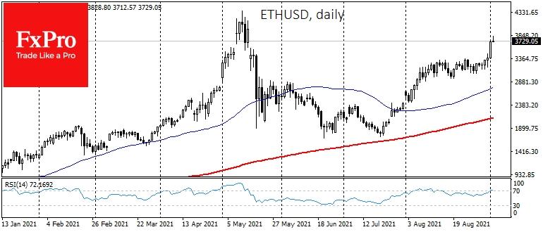 Особенно можно отметить рост Ethereum (ETH), который преодолел $3,700 и не останавливает движение вверх.