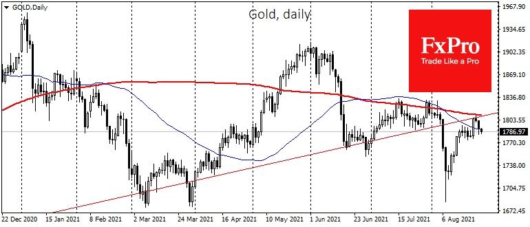 Золото подтвердило медвежий сценарий