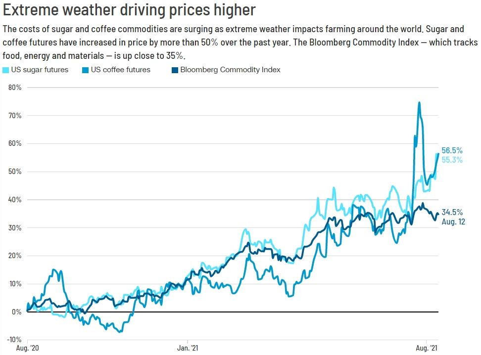 Новый драйвер подтолкнет инфляцию к росту